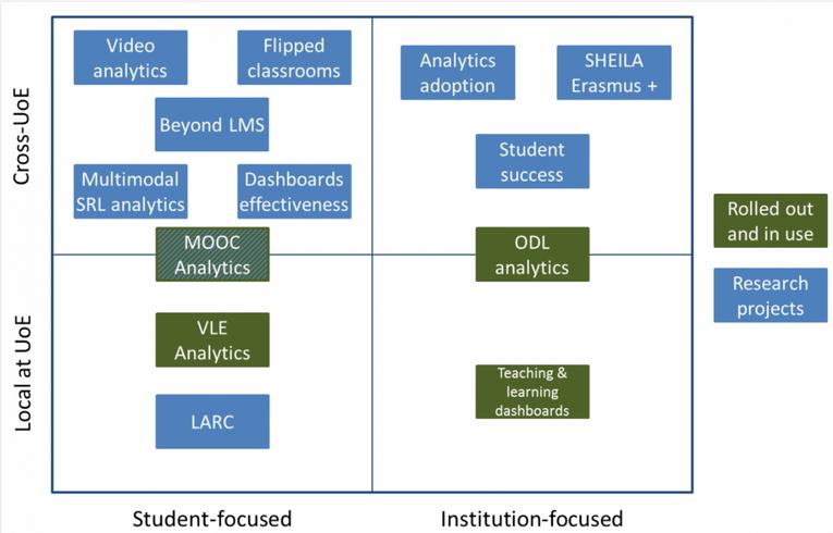Learning analytics _ Uni of Edinburgh