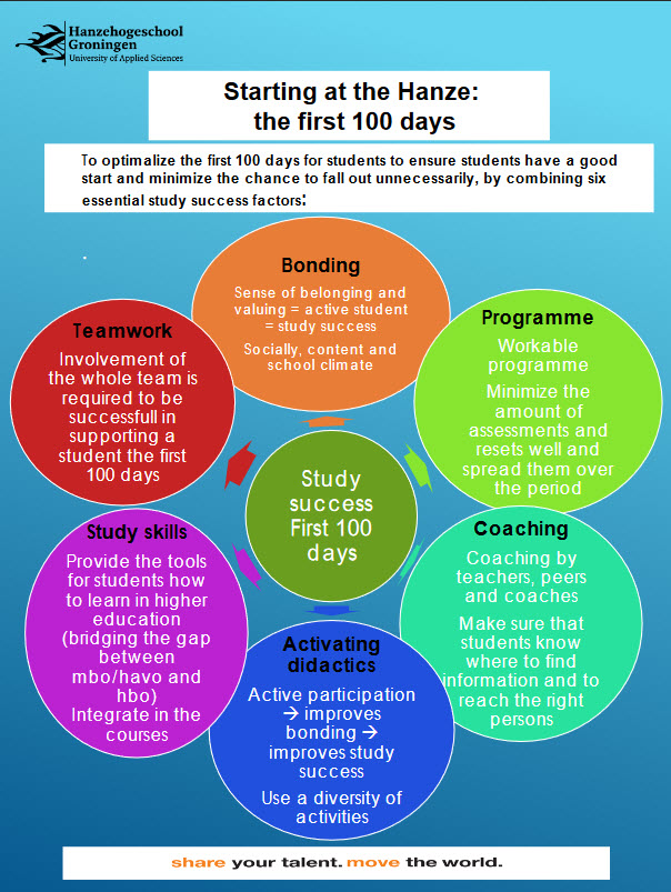 Starting at the Hanze: the first 100 days