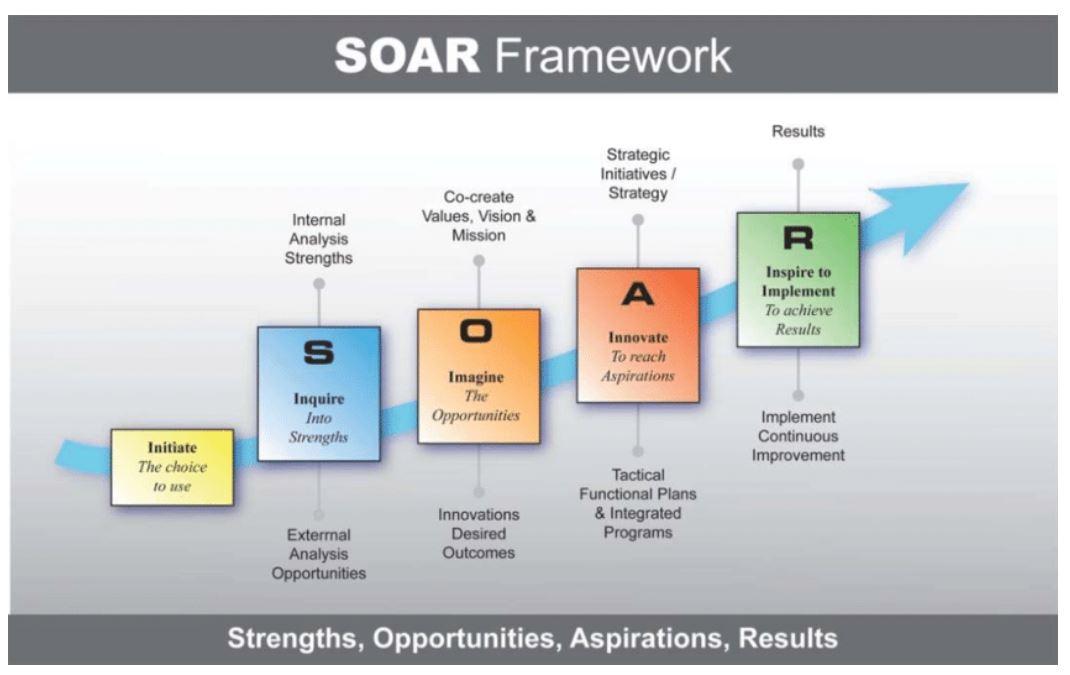 SOAR_framework